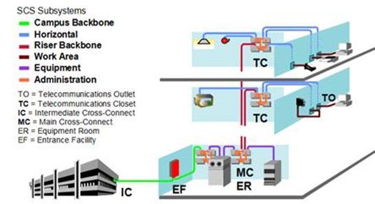 Structured Cabling System Explorelink Solutions